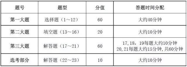 2019高考数学答题注意事项及时间分配