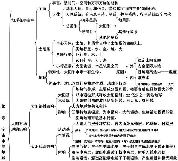 高三地理:必修一第一章框架图