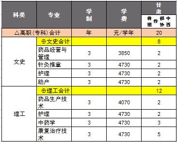 长春中医药大学2018年甘肃招生计划
