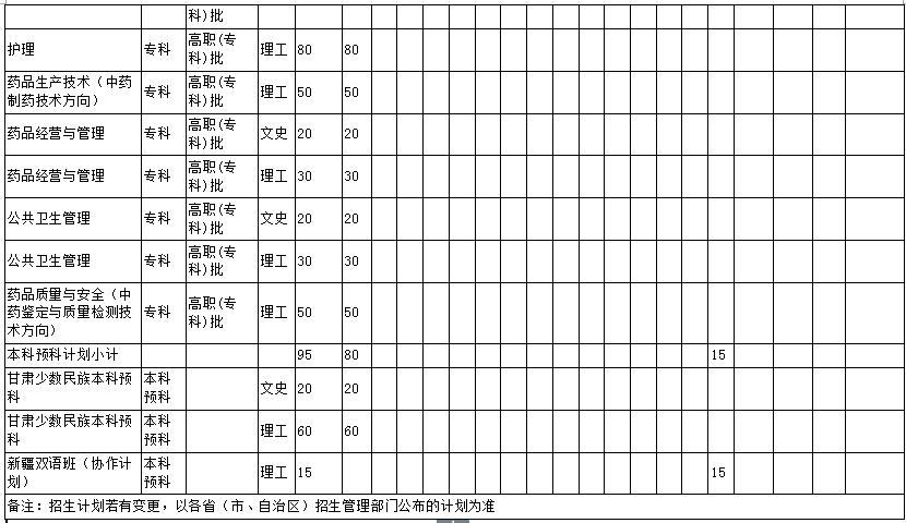 甘肃中医药大学2018年招生计划