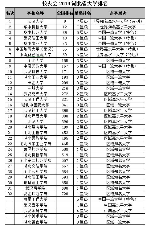 校友会2019湖北省大学排名:武汉大学第一