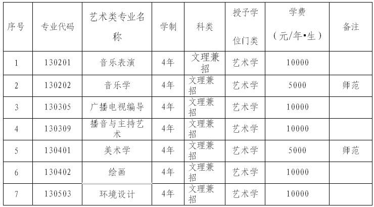 2019年渤海大学艺术类招生简章