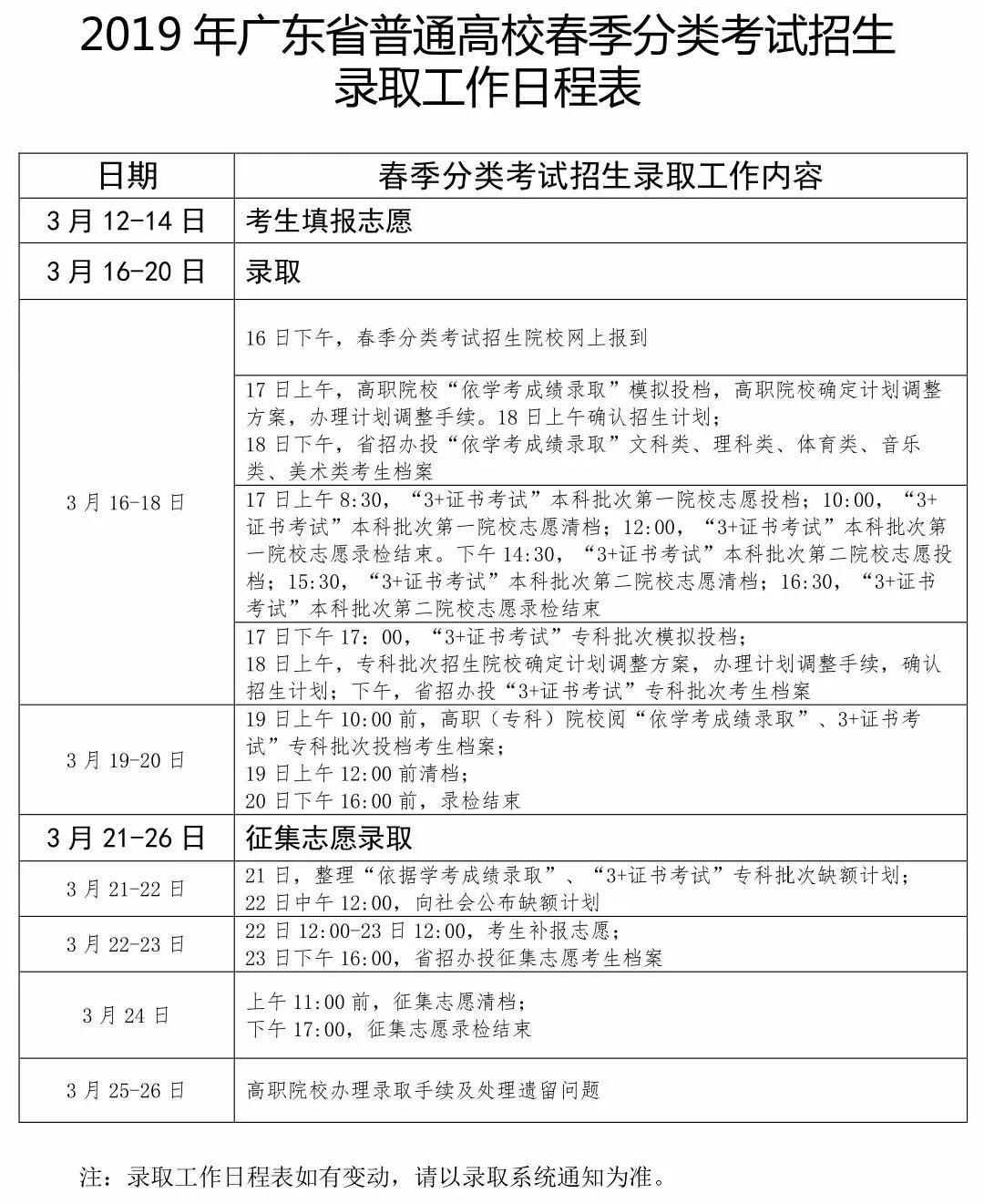 2019年广东省普通高等学校春季分类考试招生录取指南