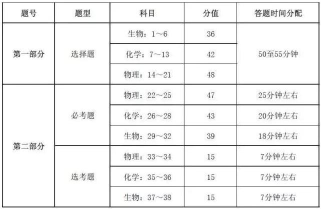 2019高考理综答题注意事项及时间分配