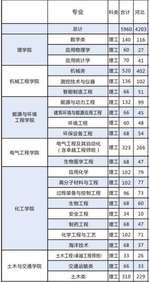 河北工业大学2019年河北省招生计划