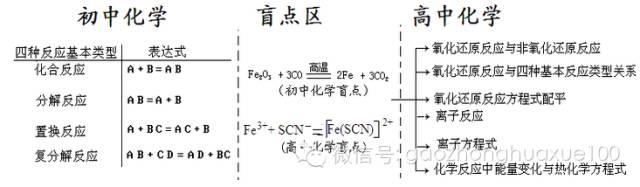 高一化学复习方法:六张图做好初高中化学知识点