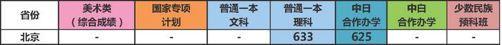 北京建筑大学分数线_大连理工大学2019年北京各专业录取分数线_高考网
