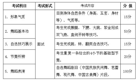 2019年安徽省普通高校招生艺术专业统一考试舞蹈类考试说明(试行)