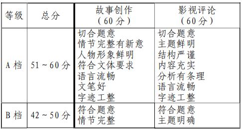 天津:2020年��∨c影��W��考考�大�V1