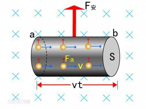 高中物理??际�大公式之洛伦兹力与安培力公�?