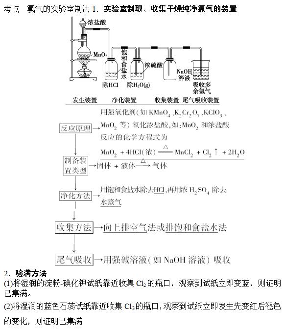 氯气的实验室制法的高考知识点1