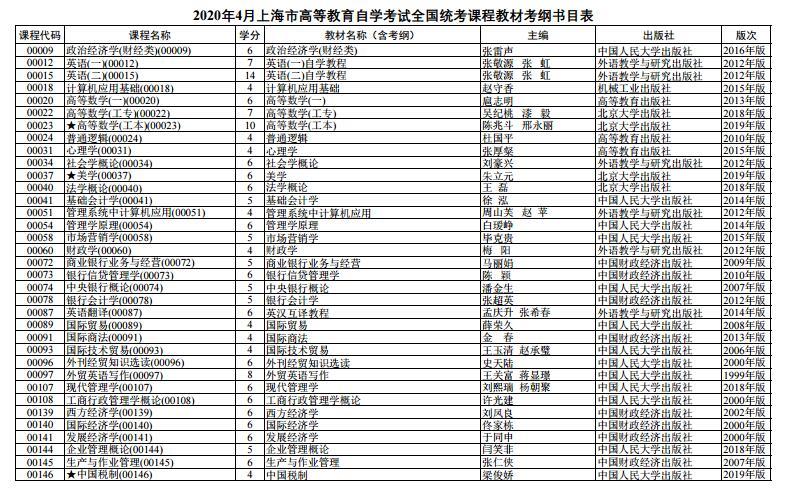 上海市2020 年 4月高等教育自学考试全国统考课程教材考纲书目表1