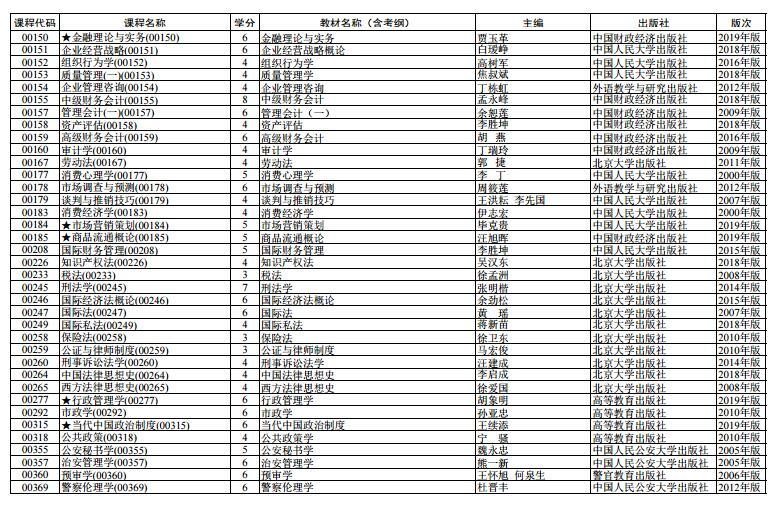 上海市2020 年 4月高等教育自学考试全国统考课程教材考纲书目表2