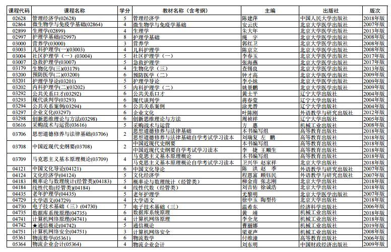 上海市2020 年 4月高等教育自学考试全国统考课程教材考纲书目表5