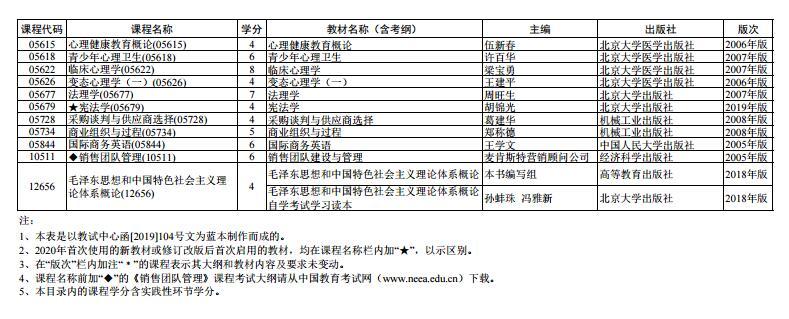 上海市2020 年 4月高等教育自学考试全国统考课程教材考纲书目表6