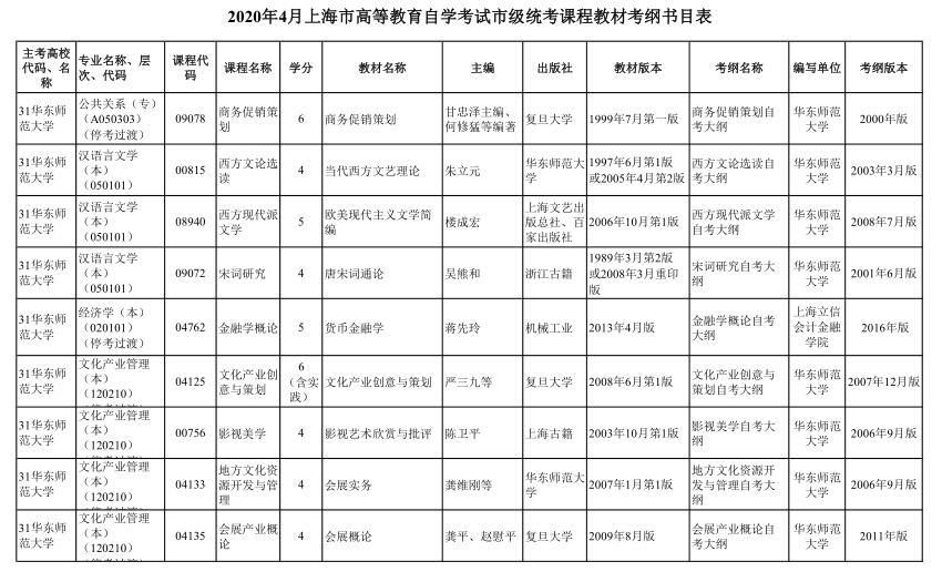 上海市2020年4月高等教育自学考试市级统考课程教材考纲书目表1