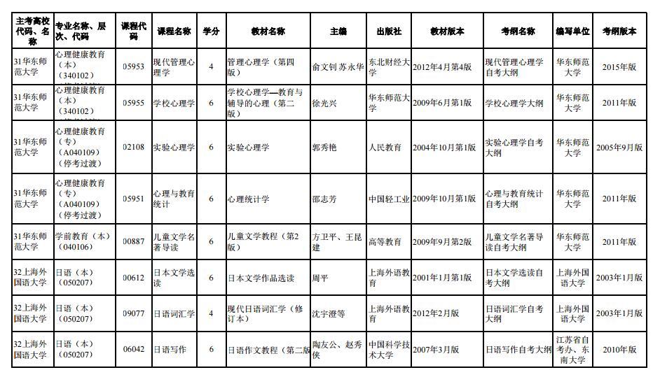 上海市2020年4月高等教育自学考试市级统考课程教材考纲书目表2
