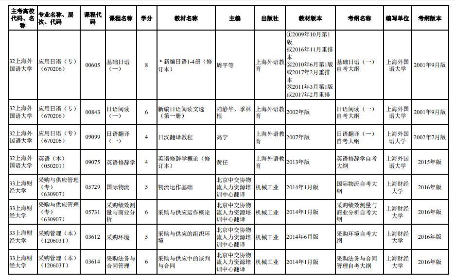 上海市2020年4月高等教育自学考试市级统考课程教材考纲书目表3
