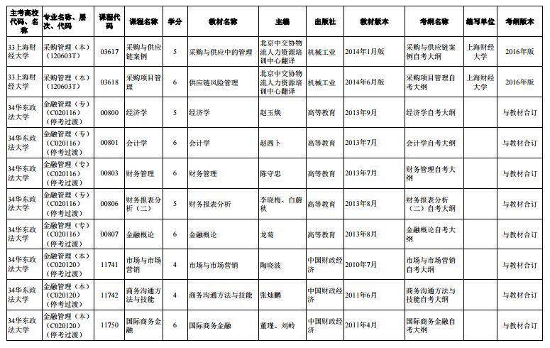上海市2020年4月高等教育自学考试市级统考课程教材考纲书目表4