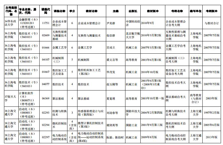 上海市2020年4月高等教育自学考试市级统考课程教材考纲书目表5