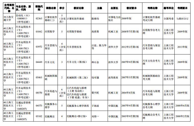 上海市2020年4月高等教育自学考试市级统考课程教材考纲书目表6