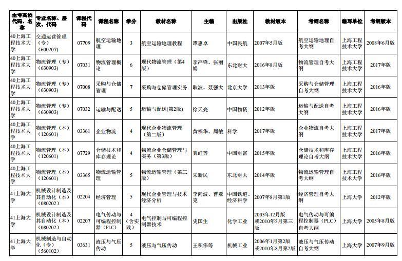 上海市2020年4月高等教育自学考试市级统考课程教材考纲书目表7