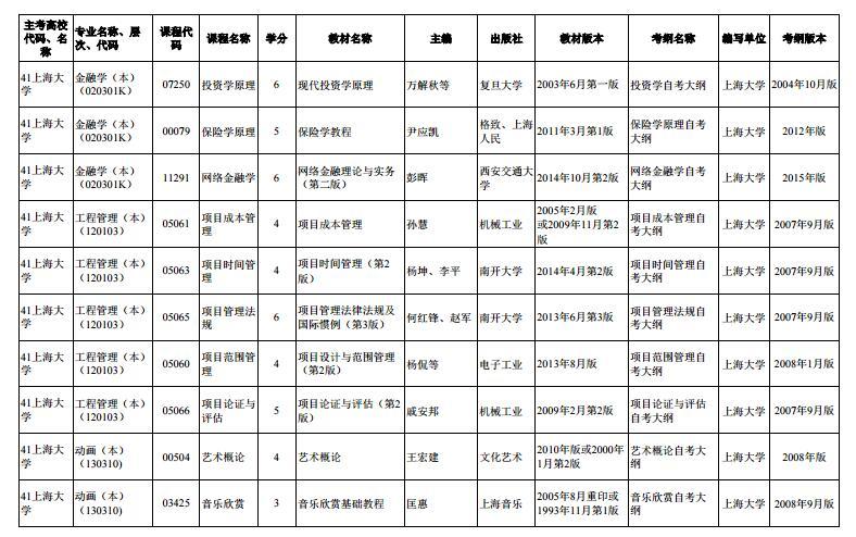 上海市2020年4月高等教育自学考试市级统考课程教材考纲书目表8
