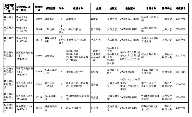上海市2020年4月高等教育自学考试市级统考课程教材考纲书目表9