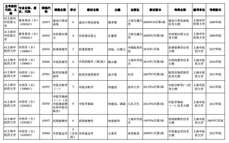 上海市2020年4月高等教育自学考试市级统考课程教材考纲书目表10