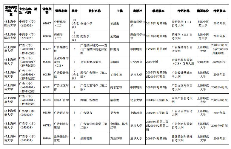 上海市2020年4月高等教育自学考试市级统考课程教材考纲书目表11