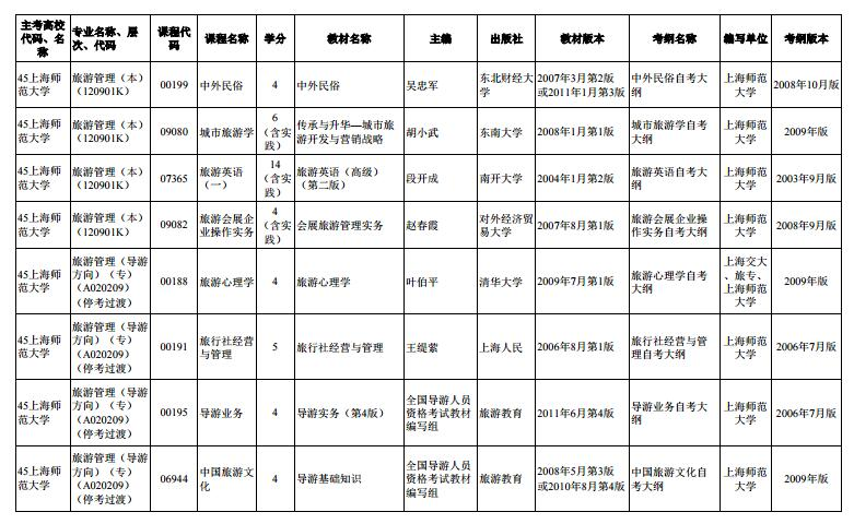 上海市2020年4月高等教育自学考试市级统考课程教材考纲书目表12