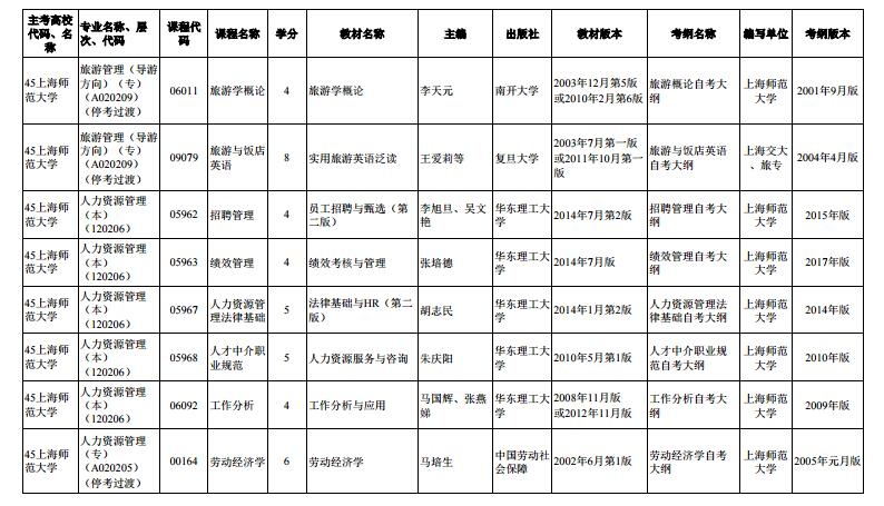 上海市2020年4月高等教育自学考试市级统考课程教材考纲书目表13