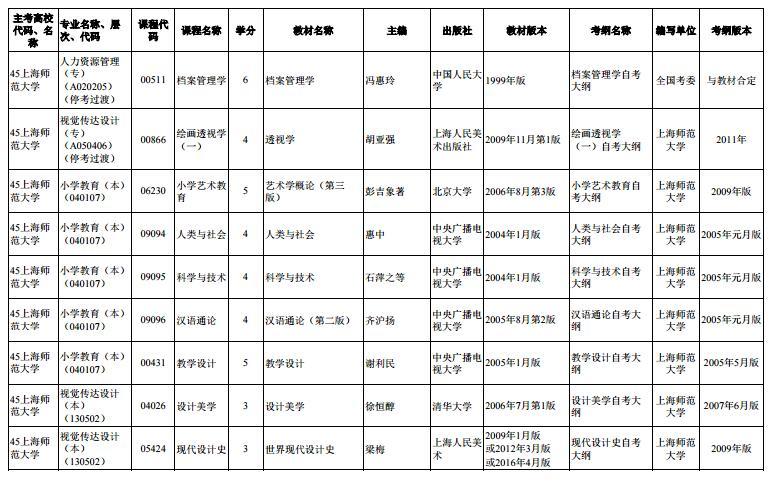 上海市2020年4月高等教育自学考试市级统考课程教材考纲书目表14