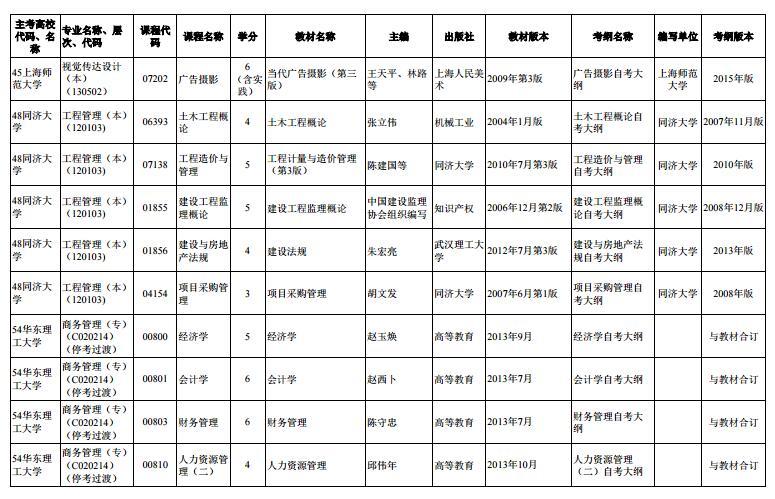 上海市2020年4月高等教育自学考试市级统考课程教材考纲书目表15
