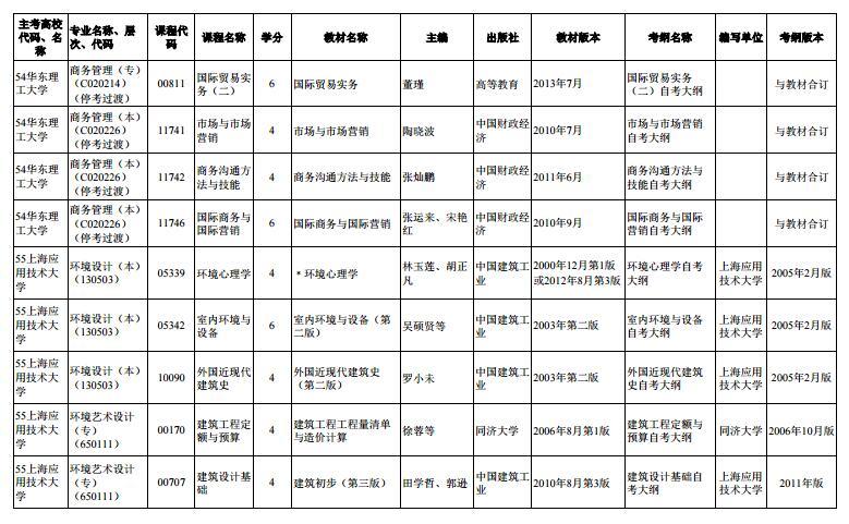 上海市2020年4月高等教育自学考试市级统考课程教材考纲书目表16