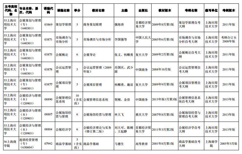 上海市2020年4月高等教育自学考试市级统考课程教材考纲书目表17