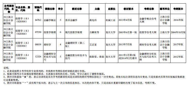 上海市2020年4月高等教育自学考试市级统考课程教材考纲书目表18