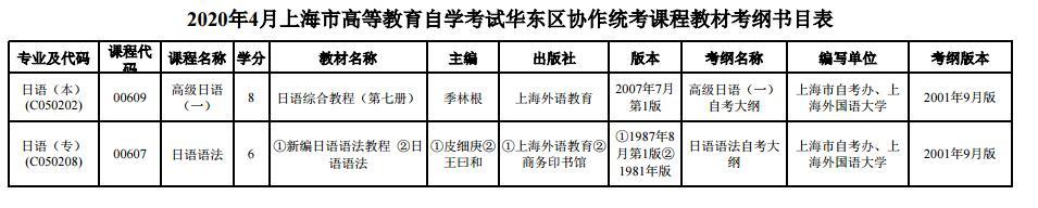 上海市2020年4月高等教育自学考试华东区协作统考课程教材考纲书目表