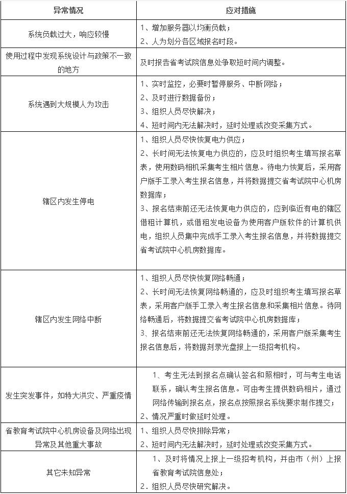 2020年湖南普通高等学校招生网上报名信息采集工作实施方案2