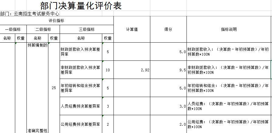 云南省招生考�服�罩行�2018年度部�T�Q算�蟊�