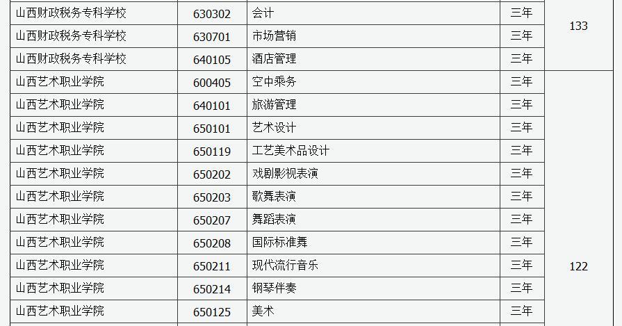 2019年山西省第二�A段高�院校�U招最后一次�竺�招生工作的通知5