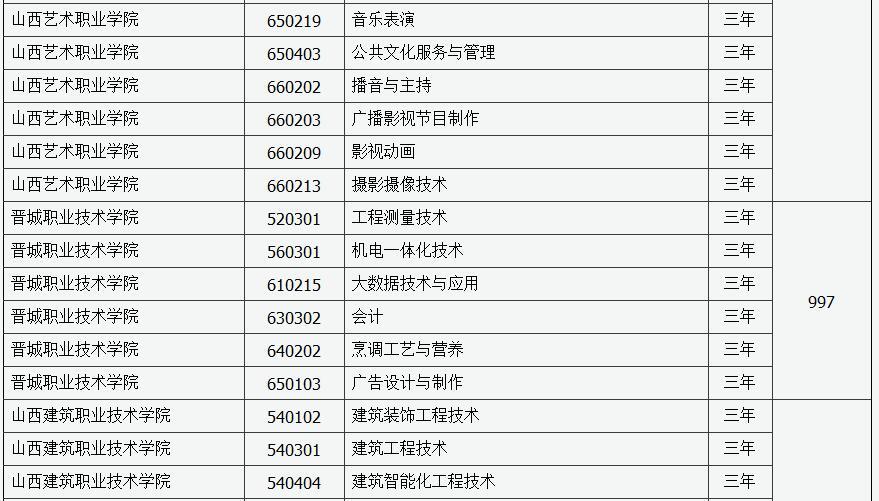 2019年山西省第二�A段高�院校�U招最后一次�竺�招生工作的通知6
