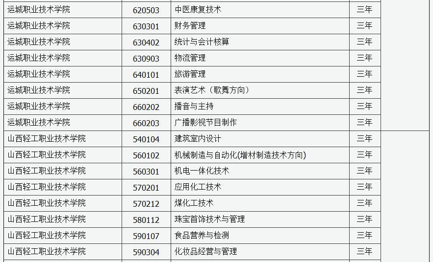 2019年山西省第二�A段高�院校�U招最后一次�竺�招生工作的通知23