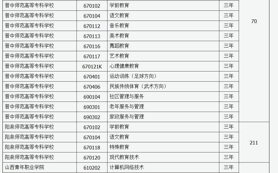 2019年山西省第二�A段高�院校�U招最后一次�竺�招生工作的通知25