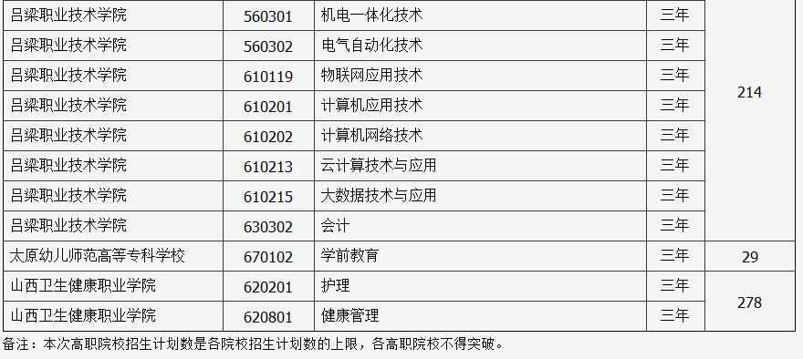 2019年山西省第二�A段高�院校�U招最后一次�竺�招生工作的通知27