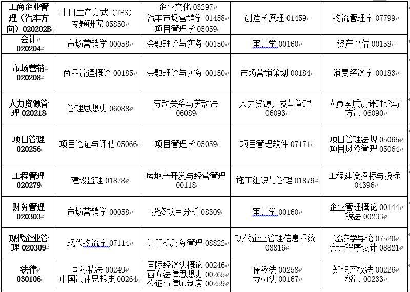 吉林省2020年4月高等教育自�W考� �_考��I�n程安排表3