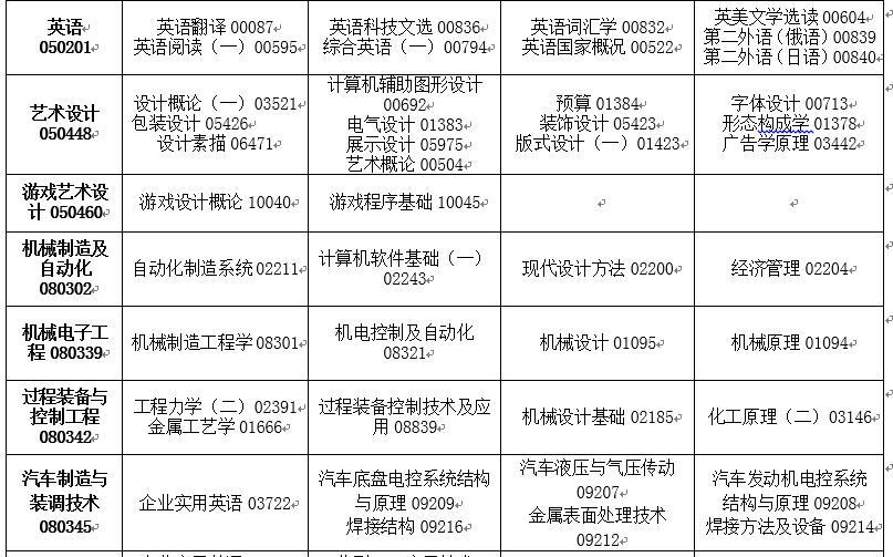 吉林省2020年4月高等教育自�W考� �_考��I�n程安排表5
