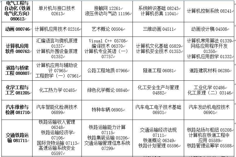 吉林省2020年4月高等教育自�W考� �_考��I�n程安排表7