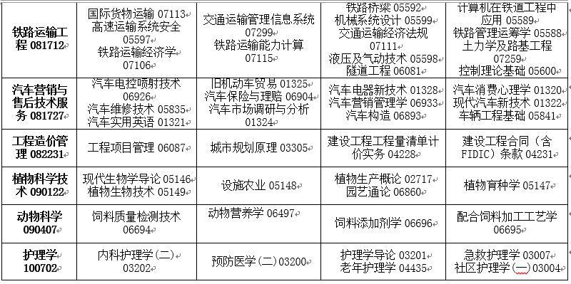 吉林省2020年4月高等教育自�W考� �_考��I�n程安排表8