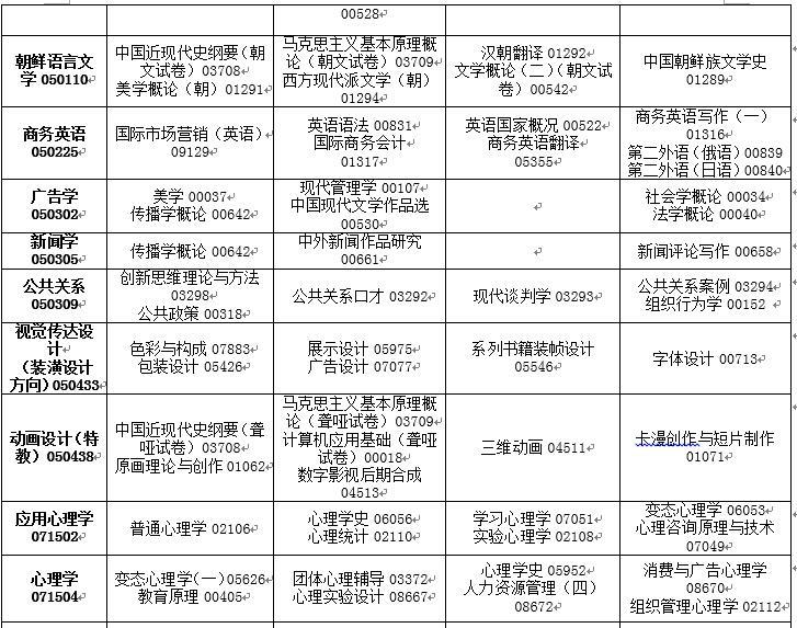 吉林省2020年4月高等教育自�W考�停考�^渡��I�n程安排表3